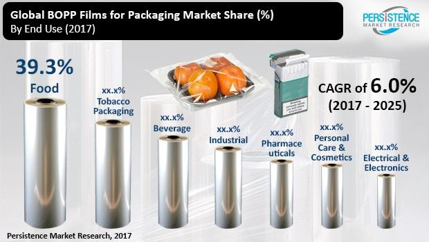 Bopp Films Packaging Market will Reach US$ 21,736 5 Mn in